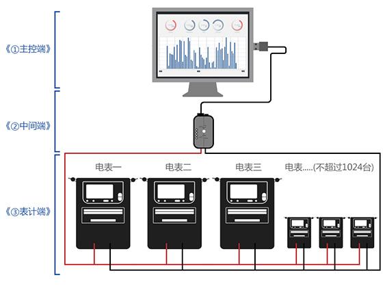 中间段:电能表数据采集器