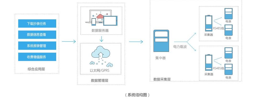 远程智能电表自动抄表系统结构图