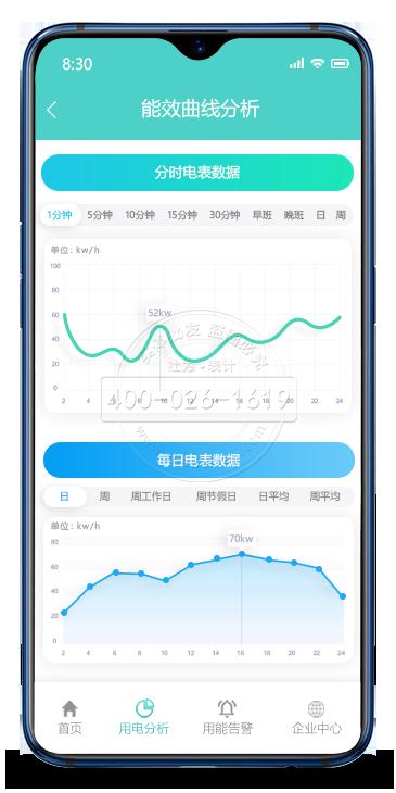 手机APP能效曲线分析